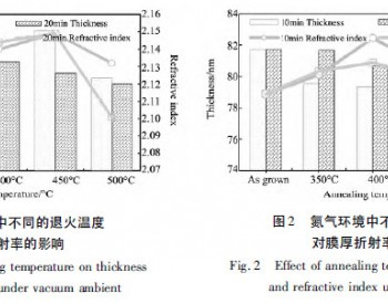 管式PECVD如何退火 氮化硅薄膜工艺参数最佳?