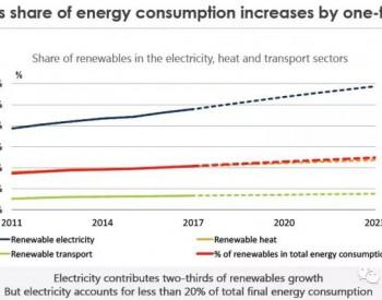 2023年中国将占全球光伏装机40% 分布式将由<em>工商业项目</em>主导