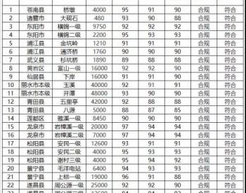 浙江省绿色小<em>水电站</em>申报:2018年25座,丽水16座、金华5座、台州2座、绍兴1座、温州1座