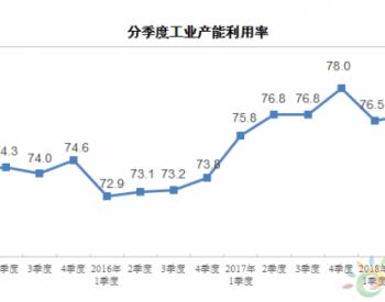 2018年三季度全国<em>工业产能利用率</em>为76.5%