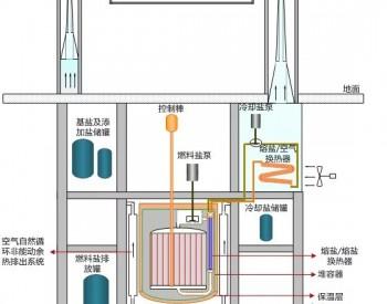 上海电气<em>电站</em>集团获四代小型堆核电试验<em>项目</em>订单