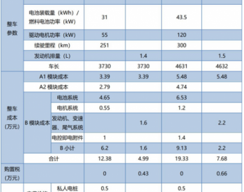 观点:2030年A级以下电动车购车价追平燃油车