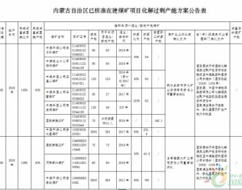 内蒙古自治区已<em>核准</em>在建<em>煤矿项目</em>化解过剩产能方案