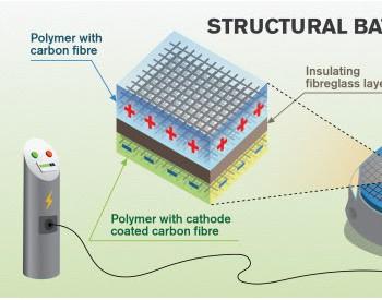 瑞典新研究:<em>碳</em>纤维可作电池电极储存电能 或使车辆<em>减</em>重50%