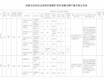 关于内蒙古已<em>核准</em>在建<em>煤矿项目</em>产能置换方案的公告