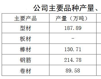 <em>山东钢铁</em>:前三季实现净利24.2亿元 同比大增125.42%