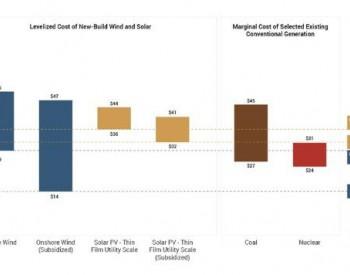 """美国燃煤电厂""""末日""""将至?清洁<em>能源</em>发电成本大降 已远低于燃煤"""