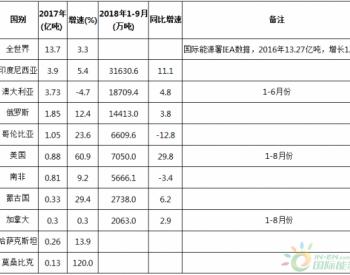 2018年1-9月全球主要<em>煤炭出口</em>国出口变化情况