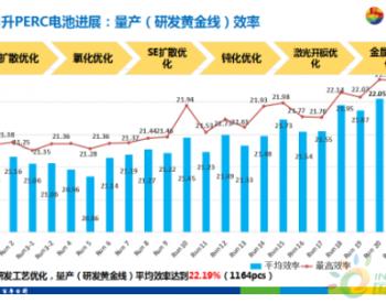 东方日升:全球首家GW规模双面AlOx钝化PERC<em>电池</em>量产,平均效率突破22.19%