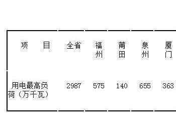 福建省电力<em>安全监管</em>简报(10月16日至10月31日)