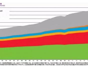 新能源行业的投资前景