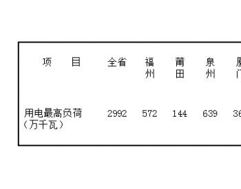 福建省电力<em>安全监管</em>简报(2018年11月1日至2018年11月15日)