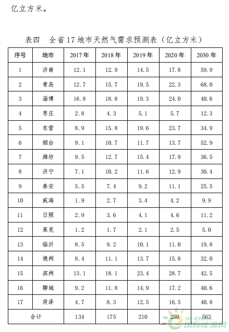 国际资讯_通知 | 关于印发《山东省储气设施规划建设方案(2018-2020年 ...