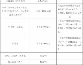 2019年1月1日起实行!天津市完善医疗废物处置<em>收费</em>方式
