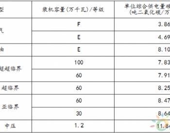 配额总量1.58亿吨!上海市印发2018年<em>碳排放配额分配</em>方案