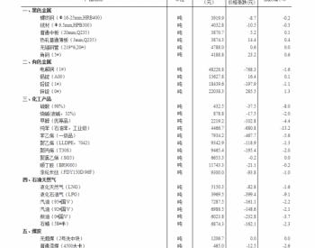 国家统计局:煤炭、<em>石油</em>、螺纹钢价格普降