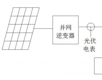 <em>分布式光伏发电系统</em>并网后,怎么计算光伏收益