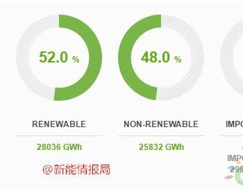 2018年<em>葡萄牙可再生能源</em>消费占比52%,光伏1.5%,风电23%