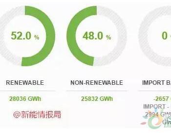 2018年<em>葡萄牙可再生能源</em>消费占比52%