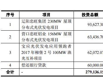 晶科电力拟融资25亿元A股上市