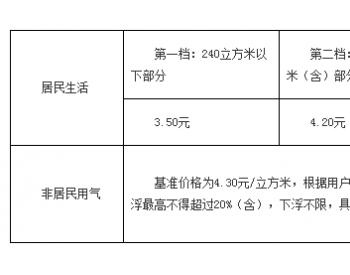 《关于台州市区非居民用天然气销售价格和居民用气阶梯气量调整方案》的政策解读