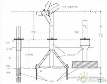 <em>海上风电单桩基础</em>设计关键技术建议