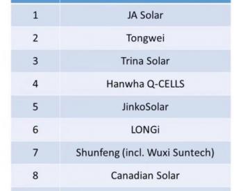 2018年的电池片领域格局变化 全球产能前十企业中国占八成