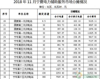 2018年11月份<em>宁夏电力</em>辅助服务市场补偿分摊情况