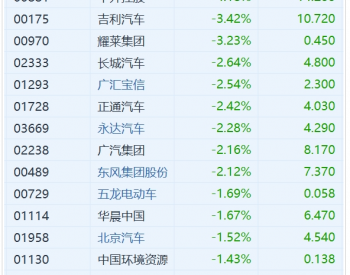 汽车股全线下跌 <em>比亚迪股份</em>大跌7%