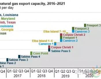 2019年美国LNG出口<em>产能</em>提振超一倍