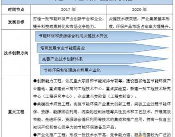 2019年先进<em>环保</em>产业重点省份及主要行业发展规划汇总(表)