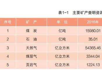 中国煤炭资源储量超1.6万亿吨