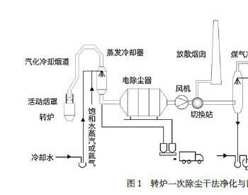 转炉煤气干法<em>除尘系统</em>低排放技术探讨