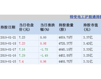 特变电工01月21日沪股通减持68.58万股