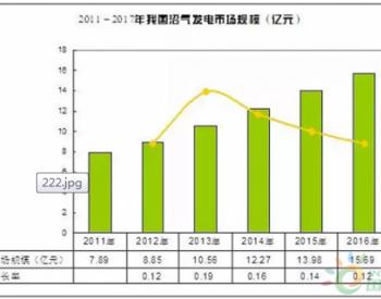 中国<em>沼气</em>发电<em>行业</em>竞争分析及发展前景预测