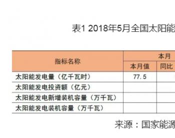 2018年1-5月中国<em>太阳能发电装机</em>容量统计:达到14544万瓦时
