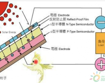 <em>太阳能</em>发电的基本原理