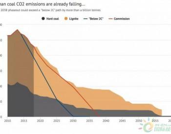 德国2038年才退出煤电,减排力度远低于<em>巴黎协议</em>的要求