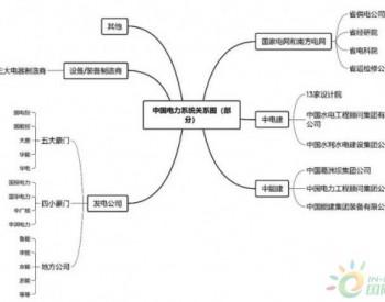 涨知识|一张图看懂电力系统各大公司之间的关系
