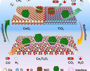 大连化物所高温热化学裂解二氧化碳和水制太阳能燃料研究获进展