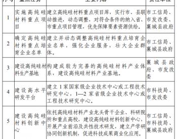 许昌市高纯硅材料产业发展行动方案