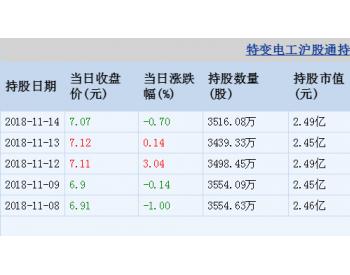 特变电工11月14日沪股通增持76.75万股