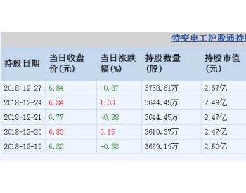 特变电工12月27日沪股通增持114.16万股