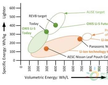 英国OXIS公司6000万美元巴西建<em>锂硫电池</em>厂