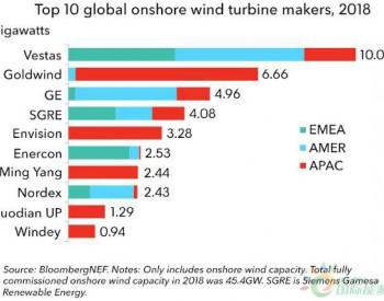2018全球四大风机制造商市场占有率达57%金风科技居第二