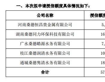 <em>启迪桑德</em>5家控股子公司拟申请总额不超5.7亿综合授信额度