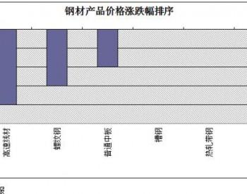商务部:2月18日至24日钢材价格小幅回落