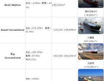 全球<em>LNG运输</em>船发展回顾(连载一):船型篇