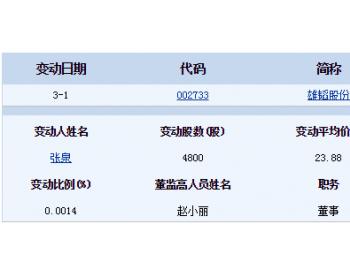 3月1日<em>雄韬股份</em>董监高相关人员张泉增持4800股