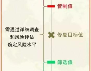 """【科普文章】一文读懂土壤修复常用各种""""标准值"""""""